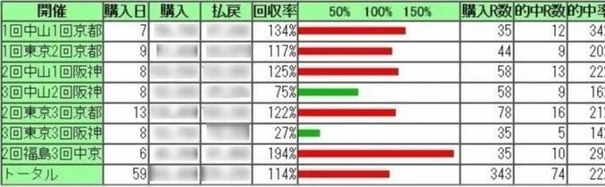10/13 【川崎11R・12R】 の厳選予想